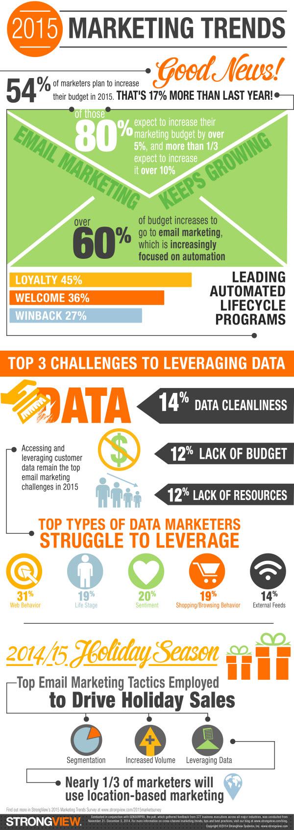 strongview_2015_marketing_trends_blog